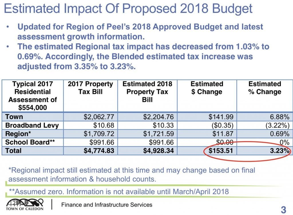2018 proposed budget